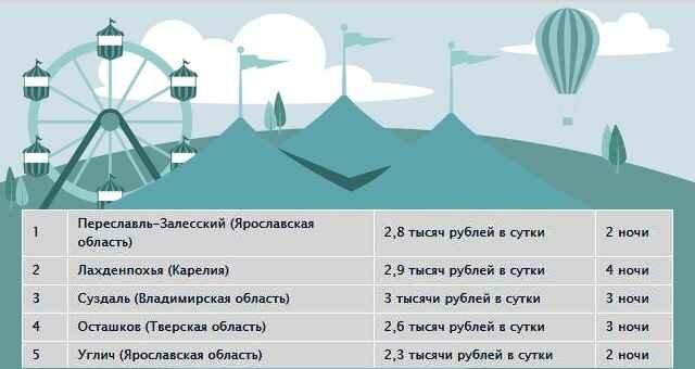 ТОП-5 городов для семейного отдыха